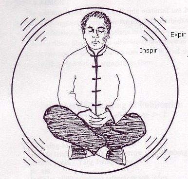 respiratie corporala
